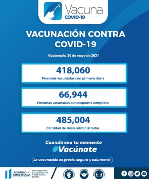 Vacuna Covdi-19, cifras, Guatemala