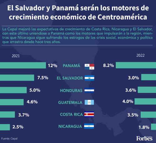 Guatemala presenta un crecimiento del 4.5% del PIB en el primer semestre del 2021. (Gráfico: CEPAL y Forbes)