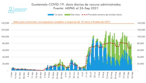 Las cifras de vacunación siguen siendo bajas. (Gráfica: Labdatos)
