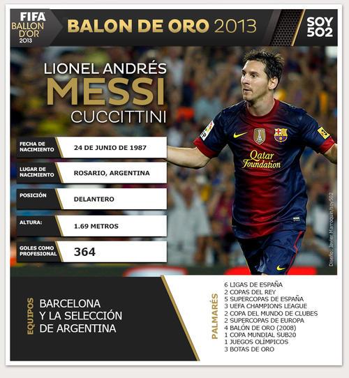 A pesar de tener un año difícil debido a lesiones musculares, Lionel Messi está de vuelta y sus números en 2013 son envidiables