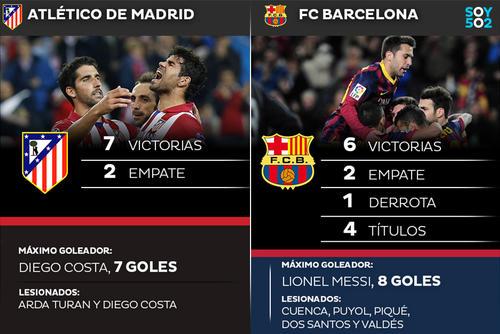 Tras la caída del Madrid ante el Borussia, el Atlético es el único equipo invicto en la UEFA Champions League y el juego de vuelta ante el Barcelona se jugará en el Vicente Calderón