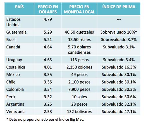 Guatemala Que No Fue Contada En El Estudio Se Ubicaría Tercer Lugar Al Contar Con Un 10 De Sobrevaloración Según La Fórmula Utilizada Para