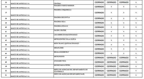 Estas son las agencias disponibles de tu banco en estos cuatro días ...