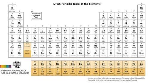 As se llamarn los nuevos cuatro elementos de la tabla peridica el nohonium fue una propuesta de los cientficos del instituto japons riken este es el primer elemento de la tabla descubierto en el pas asitico urtaz Choice Image
