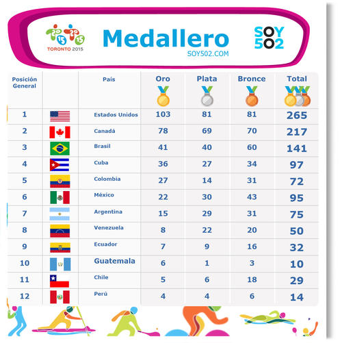 imagen medallero final