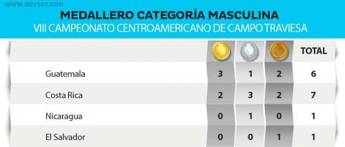 Guatemala se quedó con 6 de las 15 medallas del medallero masculino