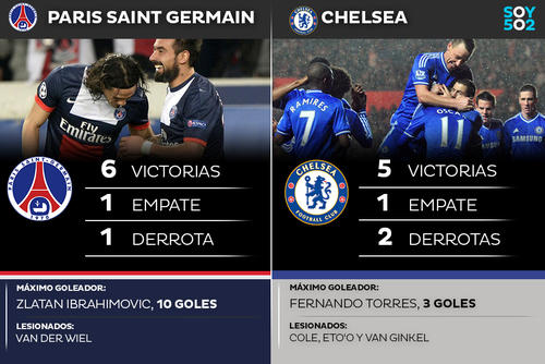 Estadísticas del Paris Saint-Germain y el Chelsea