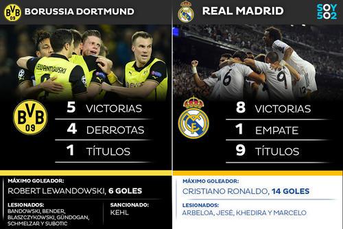 El Borussia Dortmund debe remontar el 3-0 en contra con el que salió del Bernabéu