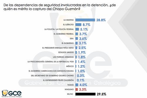 La Marina es la dependencia a la que la mayor parte de los mexicanos entrevistados adjudican la captura