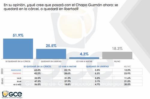 """La mayoría de encuestados confían en que """"El Chapo"""" permanecerá en la cárcel por un buen tiempo"""