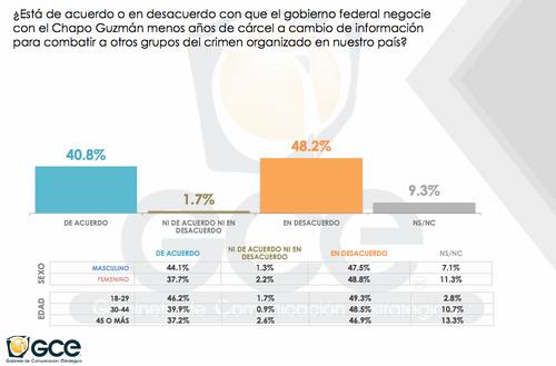 Hay una gran similitud en porcentajes de mexicanos que están tanto de acuerdo como en desacuerdo acerca de posibles negociaciones entre las autoridades y el capo de la droga