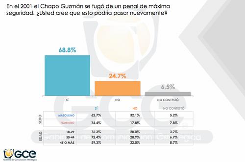 Un alto porcentaje de encuestados creen que Joaquín Guzmán Loera volverá a fugarse