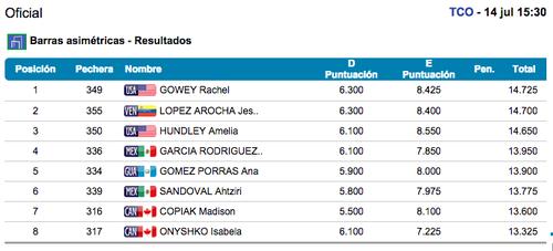 imagen clasificación final Ana Sofía barras