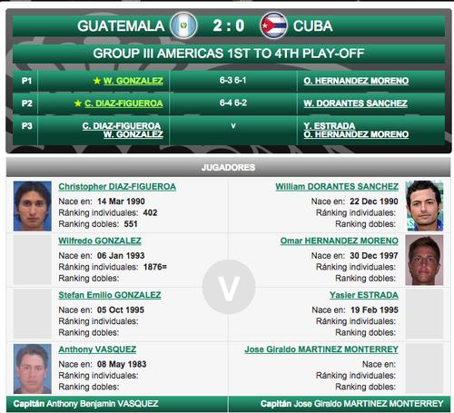 Guatemala asceinde a grupo II zona americana Copa Davis foto