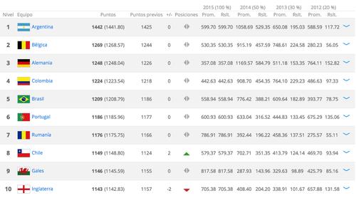 Imagen Ranking Mundial FIFA Septiembre