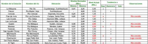 Nivel de los principales ríos en el país.