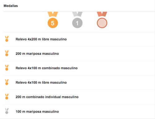 Medallas obtenidas por Phelps en Río de Janeiro.
