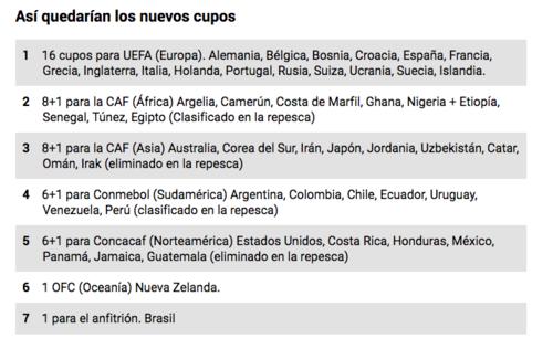 Los 48 Clasficados a Brasil 2014