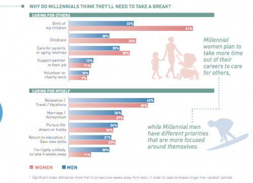 """""""¿Por qué razones los 'millennials' tomarían un descanso del trabajo?"""" (Foto: captura de pantalla/Informe Manpower)"""