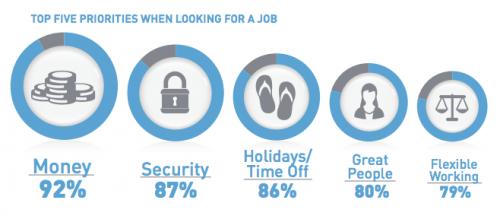 """Las cinco prioridades de los """"millennials"""" al momento de buscar un nuevo trabajo. (Foto: captura de pantalla/Informe Manpower)"""