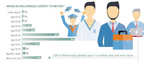 """¿A qué edad esperan retirarse los 'millennials'?"" (Foto: captura de pantalla/Informe Manpower)"