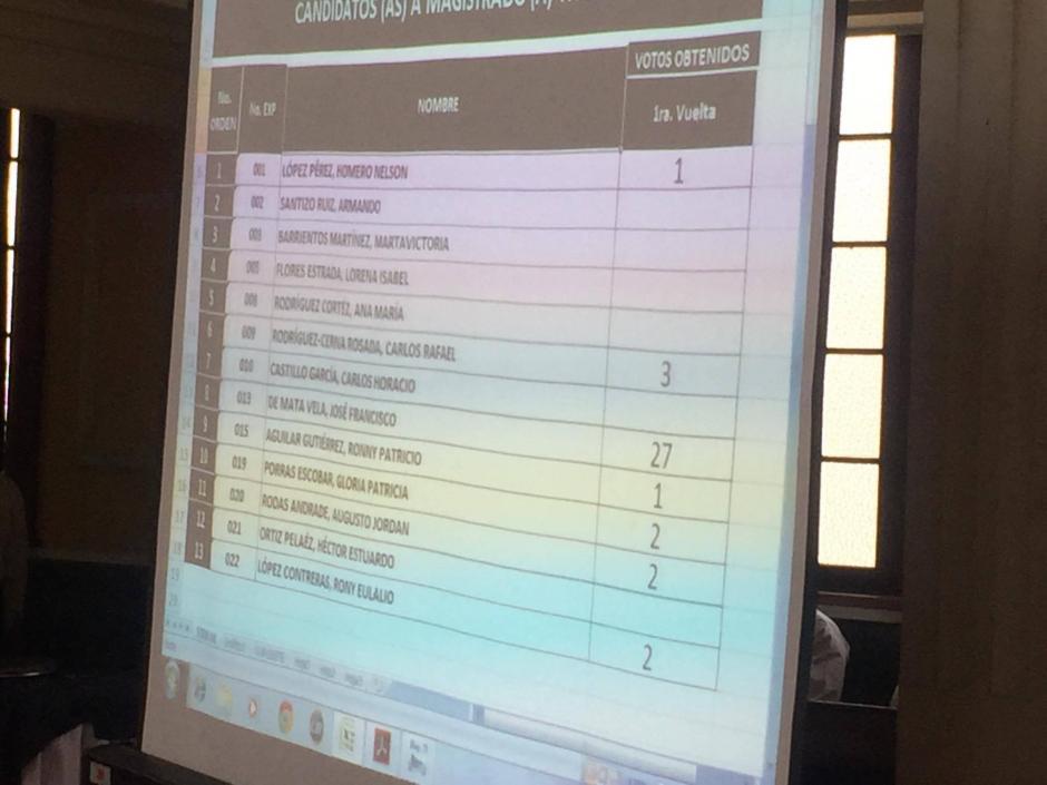 La victoria de De Mata Vela fue aplastante, obtuvo 27 de 39 votos posibles. (Foto: Jesús Alfonso/Soy502)