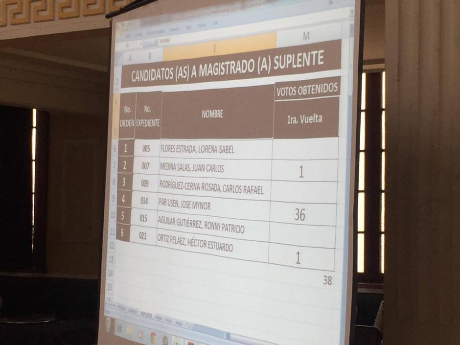 Este mismo fenómeno se observó en la elección del magistrado suplente, José Par Usen, que obtuvo la representación con 36 votos del Consejo Superior Universitario. Foto: Jesús Alfonso/Soy502)
