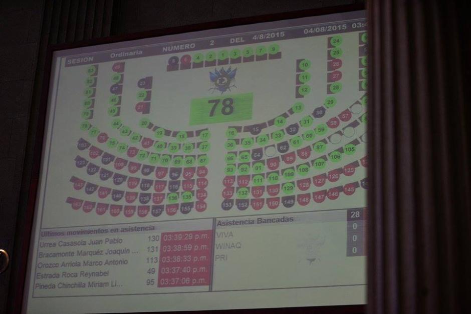 Se rompió el quórum con 78 diputados en el hemiciclo y se convocó para este jueves a las 10 horas. (Foto: Wilder López/Soy502)