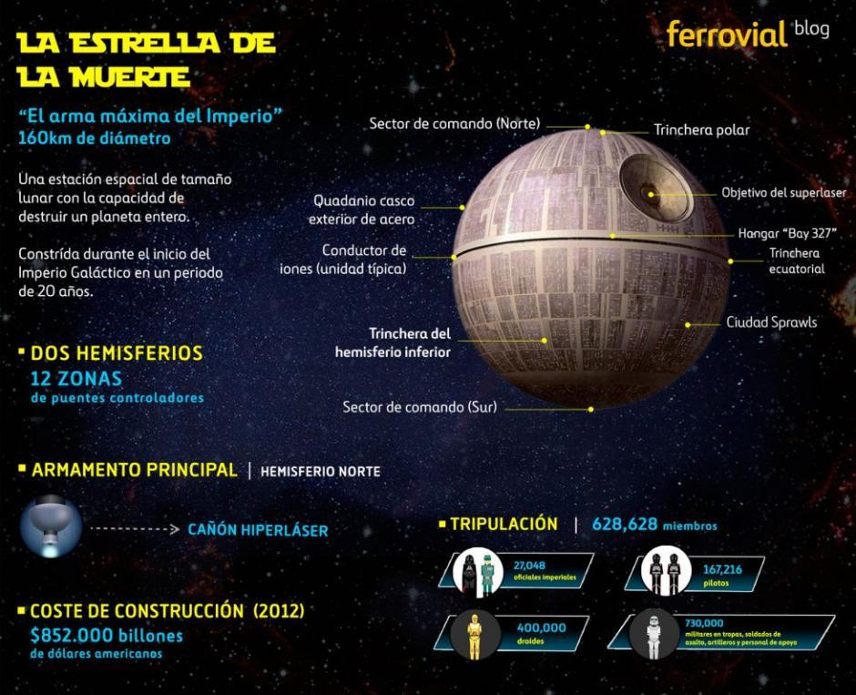 """Uno de los prototipos de la construcción de la """"Estrella de la Muerte"""". (Foto: Blog de Ferrovial)"""