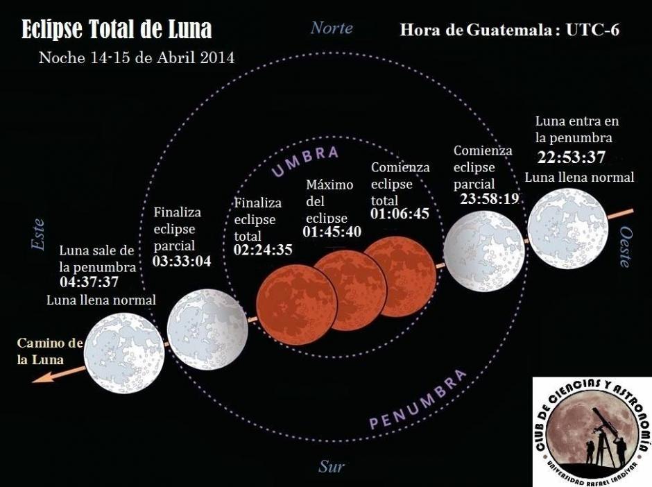 La luna se volverá color rojizo por la acción de los rayos solares en la atmósfera terrestre. (Foto: Club de Ciencias y Astronomía URL)