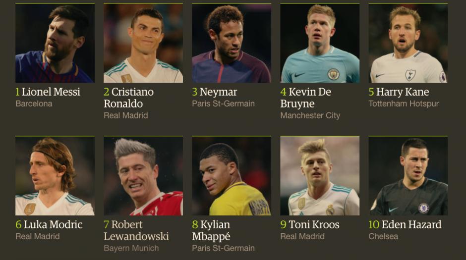 Cristiano, Neymar, Toni Cross, Luka Modric y otros siguen a la lista de 10. (Foto: The Guardian)