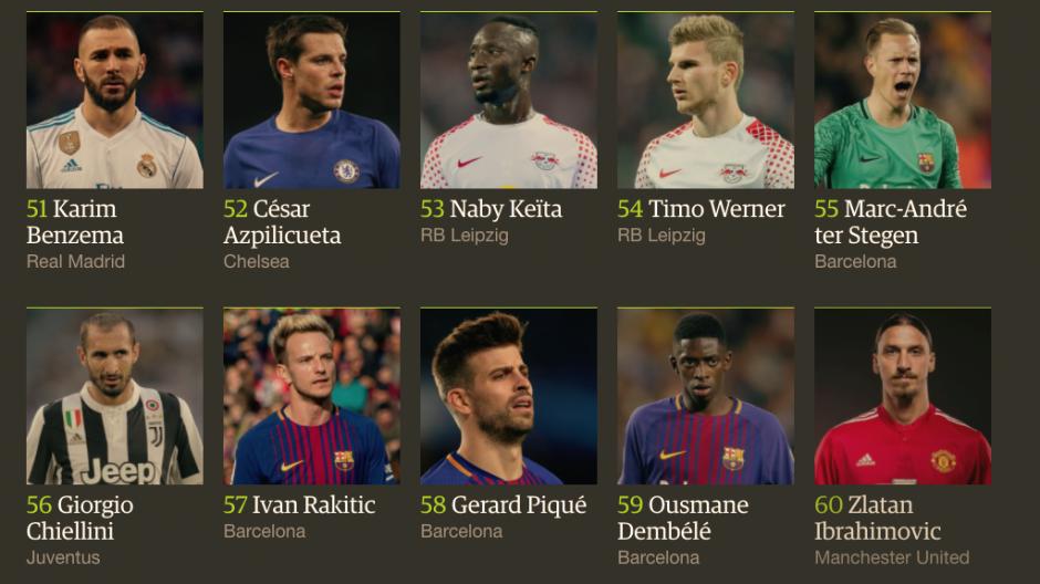 La mayor parte de los jugadores integran los mejores equipos de las ligas europeas. (Foto: The Guardian)