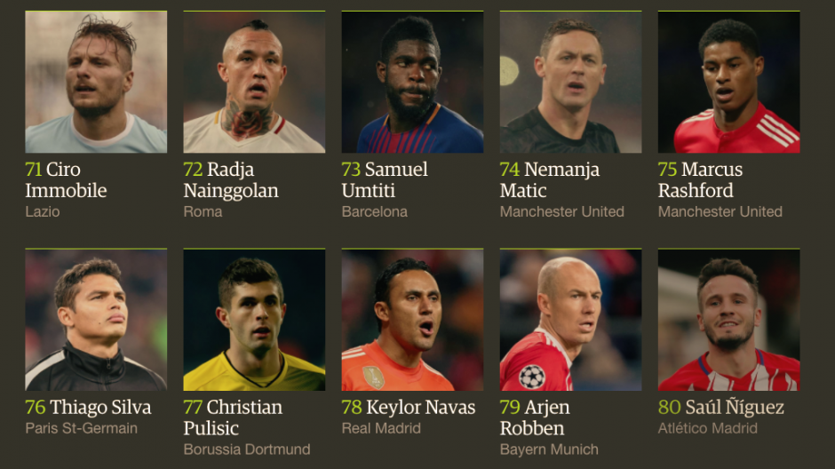 Este ranking se ha vuelto una tradición para los amantes del fútbol. (Foto: The Guardian)
