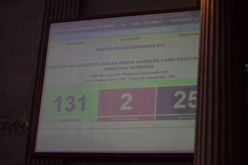Casi todos los diputados presentes votaron por Rodas Andrade. (Foto: Jesús Alfonso/Soy502)