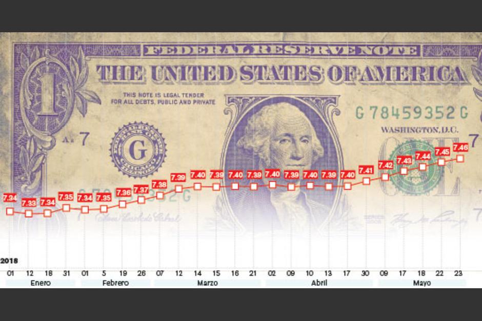 El Quetzal Ha Perdido 12 Centavos Fe Al Dólar Entre 1 De Enero Y