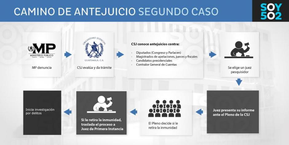 Este es el proceso que se deberá seguir luego de la solicitud del Ministerio Público. (Foto: MP)