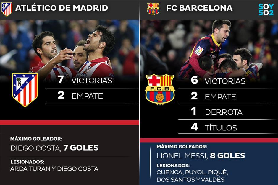 El Atlético de Madrid recibe al Barcelona