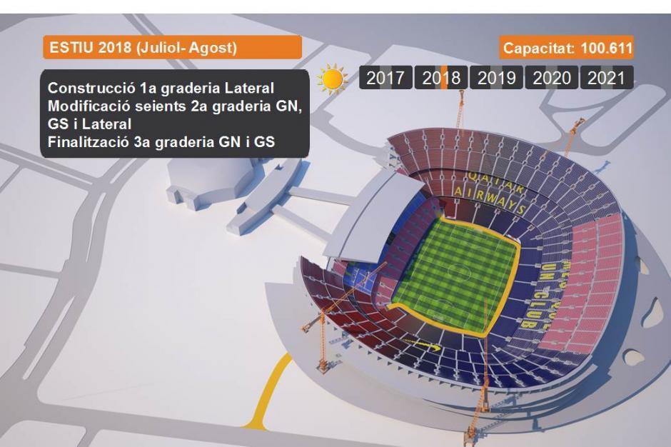Durante 2018 se prevé la construcción de un graderío lateral y la modificación del resto de gradas. (Imagen de fcbarcelona.com)