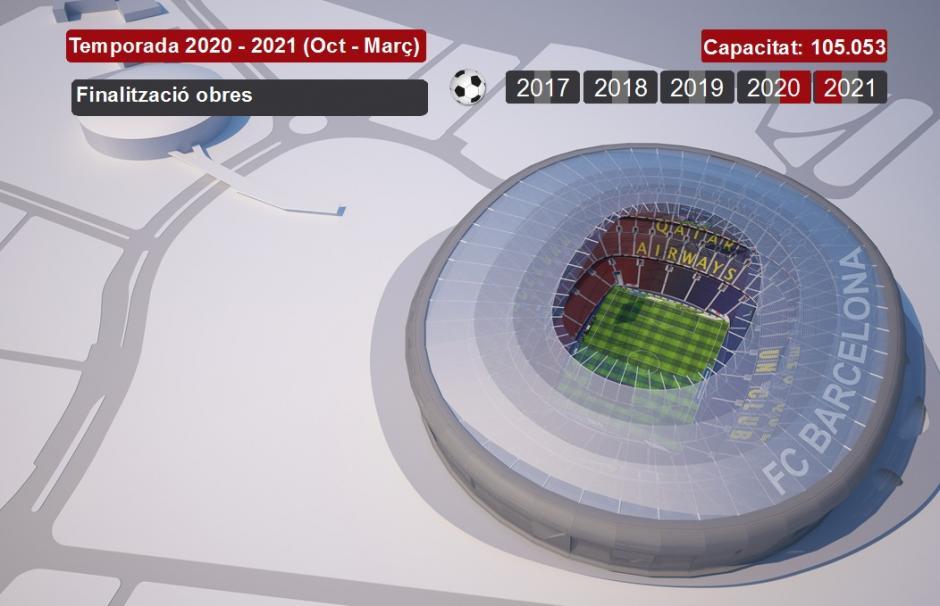 """Entre octubre de 2020 y marzo de 2021 se finalizarán las obras del nuevo """"Espai Barça"""". (Imagen de fcbarcelona.com)"""