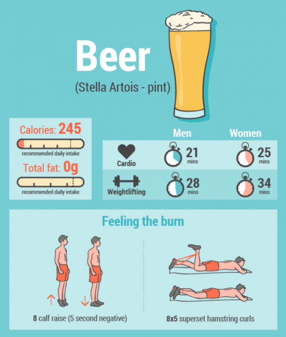 Por cada cerveza que bebas debes hacer:cardio, se necesitan 21 minutos en hombres y 25 en mujeres. Levantamientos: 28 minutos en hombres y 34 en mujeres. (Imagen: Sopitas)