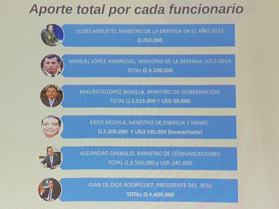Estos son los exfuncionarios que habrían aportado dinero para los regalos.  (Foto: Captura de Presentación/MP)