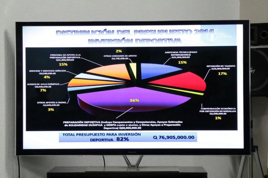 Esta es la distribución que según el COG se le da a los recursos. (Foto: Alejandro Balán/Soy502)