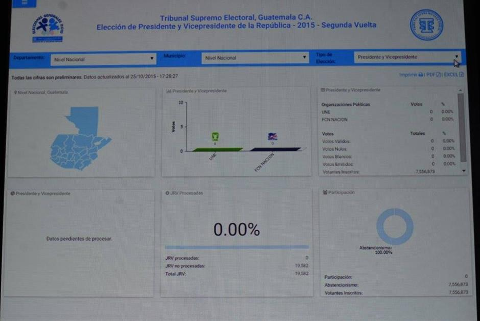 El Centro Nacional de Información del Tribunal Supremo Electoral (TSE) ya comenzó a recibir datos de las elecciones. (Foto: Wilder López/Soy502)