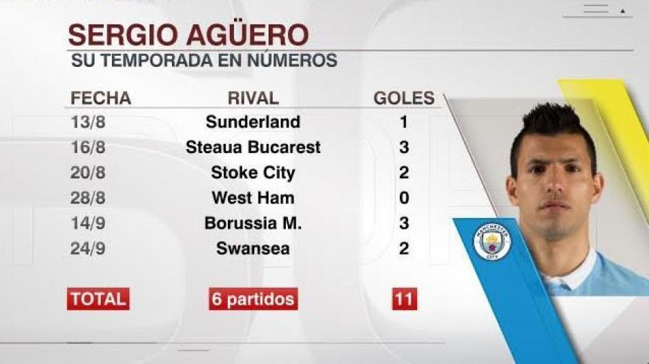 El Kun Agüero tiene un buen inicio de temporada con el City. (Foto: Twitter)