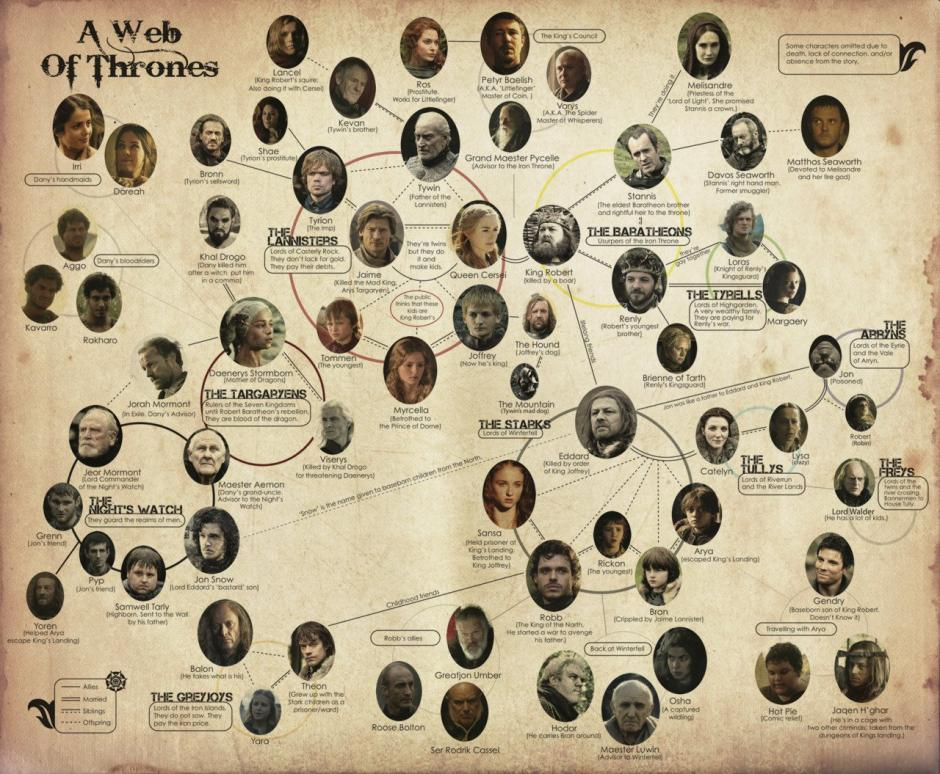 Estos son los personajes que has visto en Game of Thrones. (Captura de pantalla: Game of Thrones)