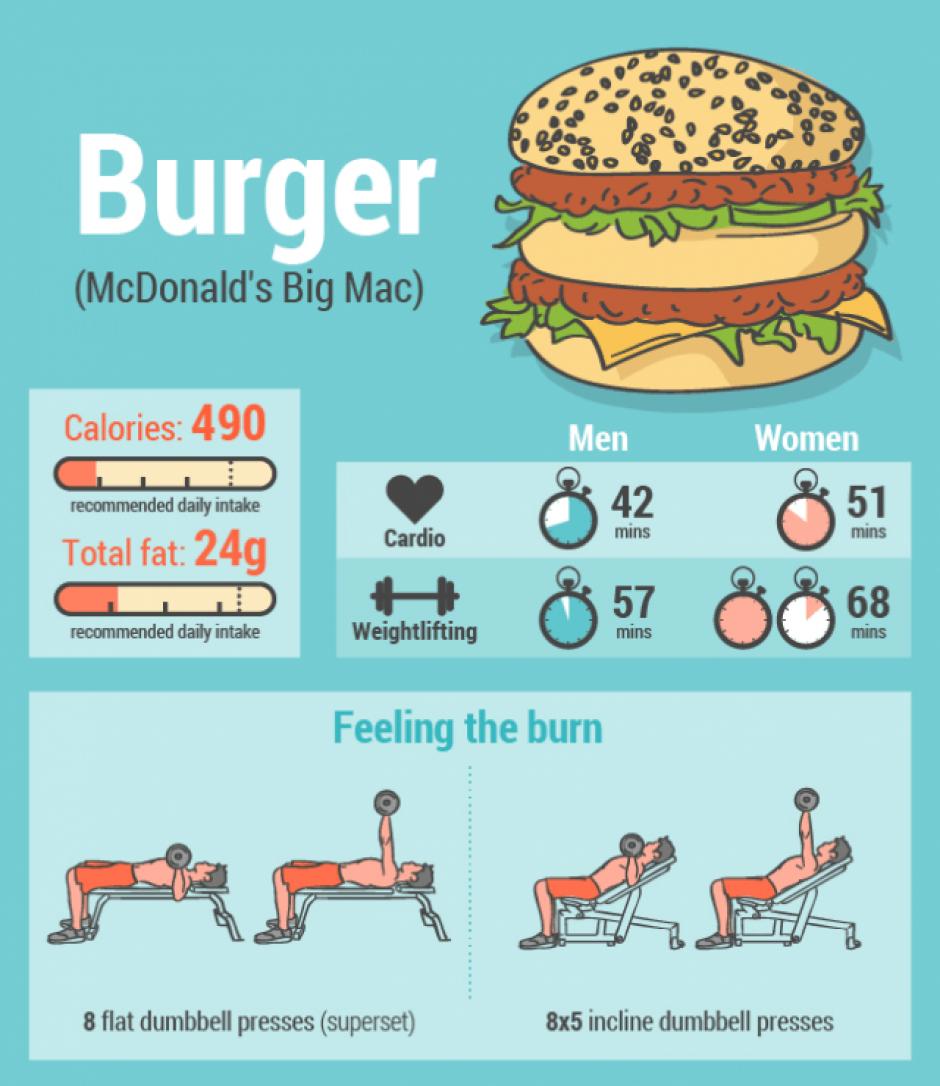 Después de comer una hamburguesa tu cuerpo necesitará: cardio, 42 minutos en hombres y 51 en mujeres. Levantamientos: se necesitan 57 minutos en hombres y 68 en mujeres. (Foto: Sopitas)