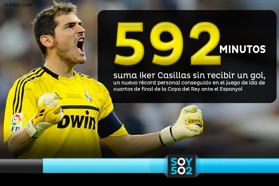 Casillas logró su nuevo récord ante el Espanyol por la Copa del Rey y a pesar de ser suplente en la Liga