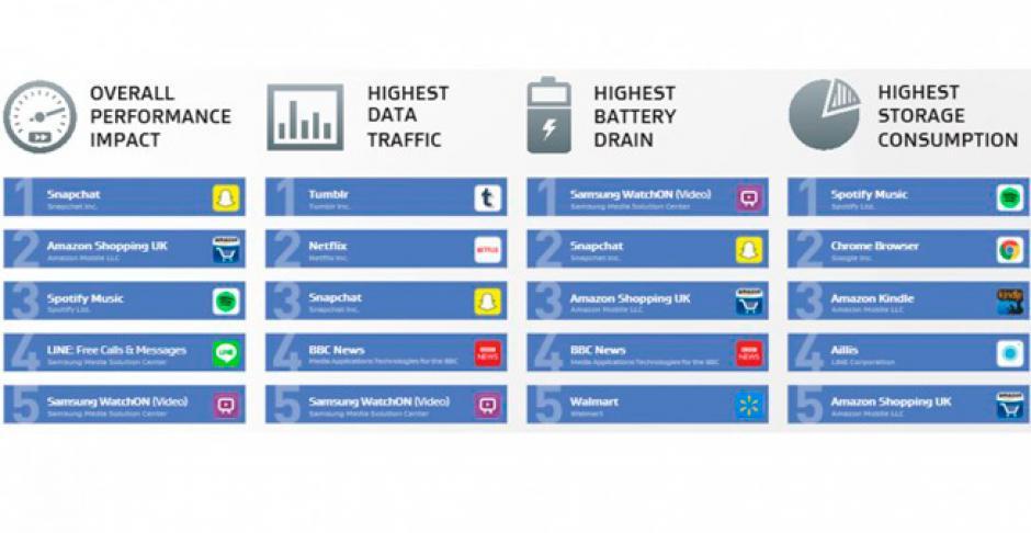 Las diez aplicaciones que afectan el rendimiento del dispositivo. (Foto: AVG)