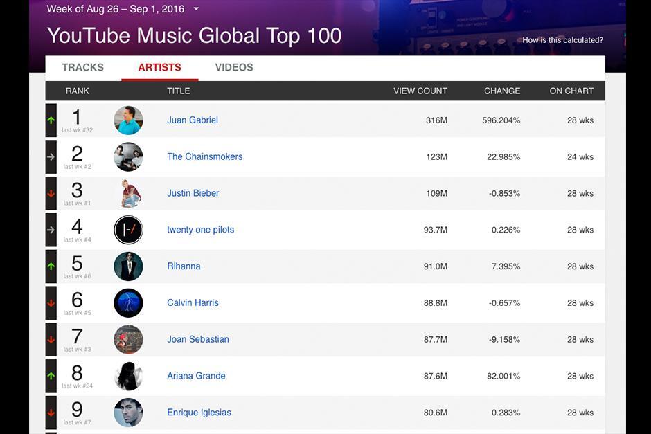 Global Music Top 100 Charts deja a Justin en tercera posición. (Foto: Archivo)