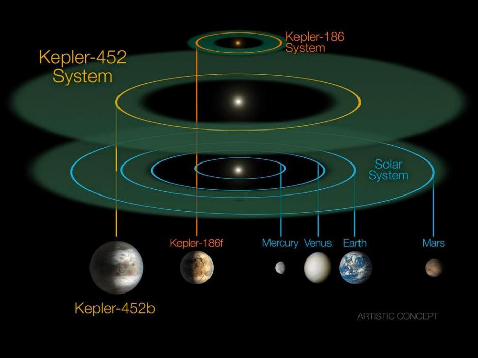 El Kepler-452b es el candidato más parecido a la Tierra descubierto hasta la fecha. (Foto: NASA)
